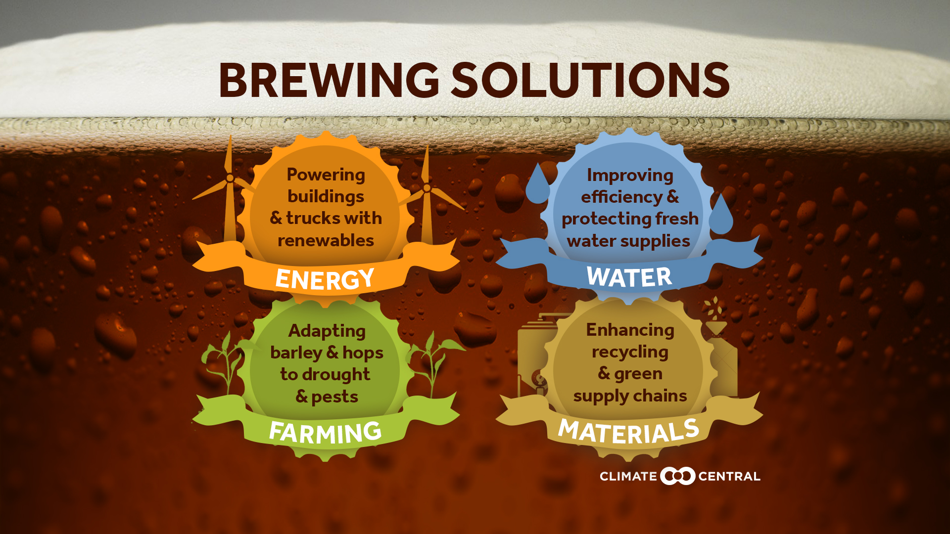 National: infographic on sustainable beer