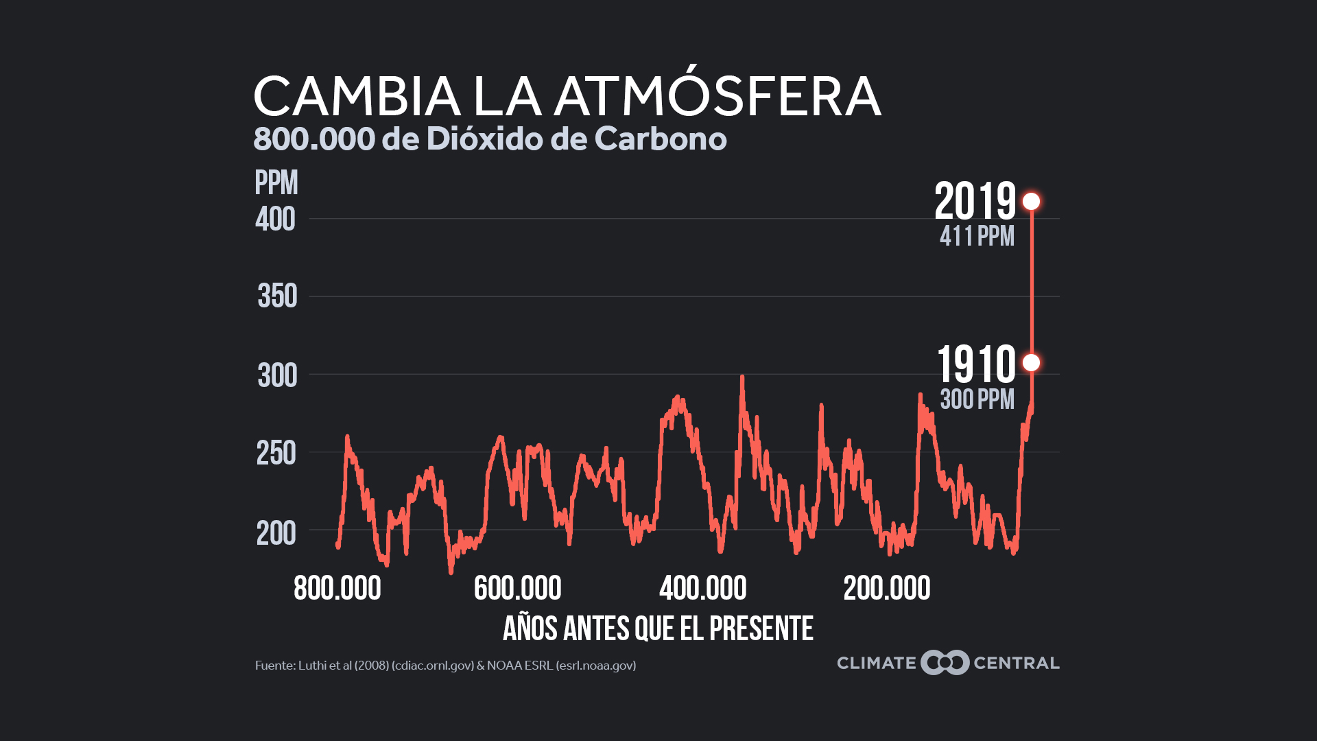 CO2 Climbing Steadily