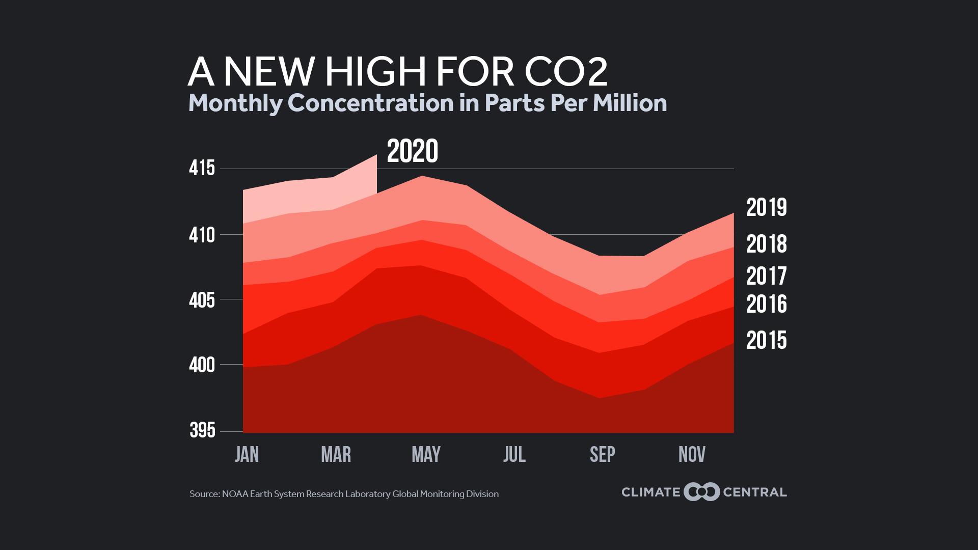 CO2PeakJPG