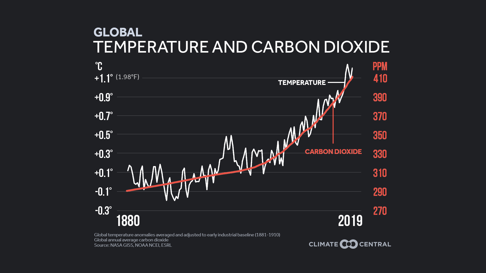 800,000 Years of CO2 Levels