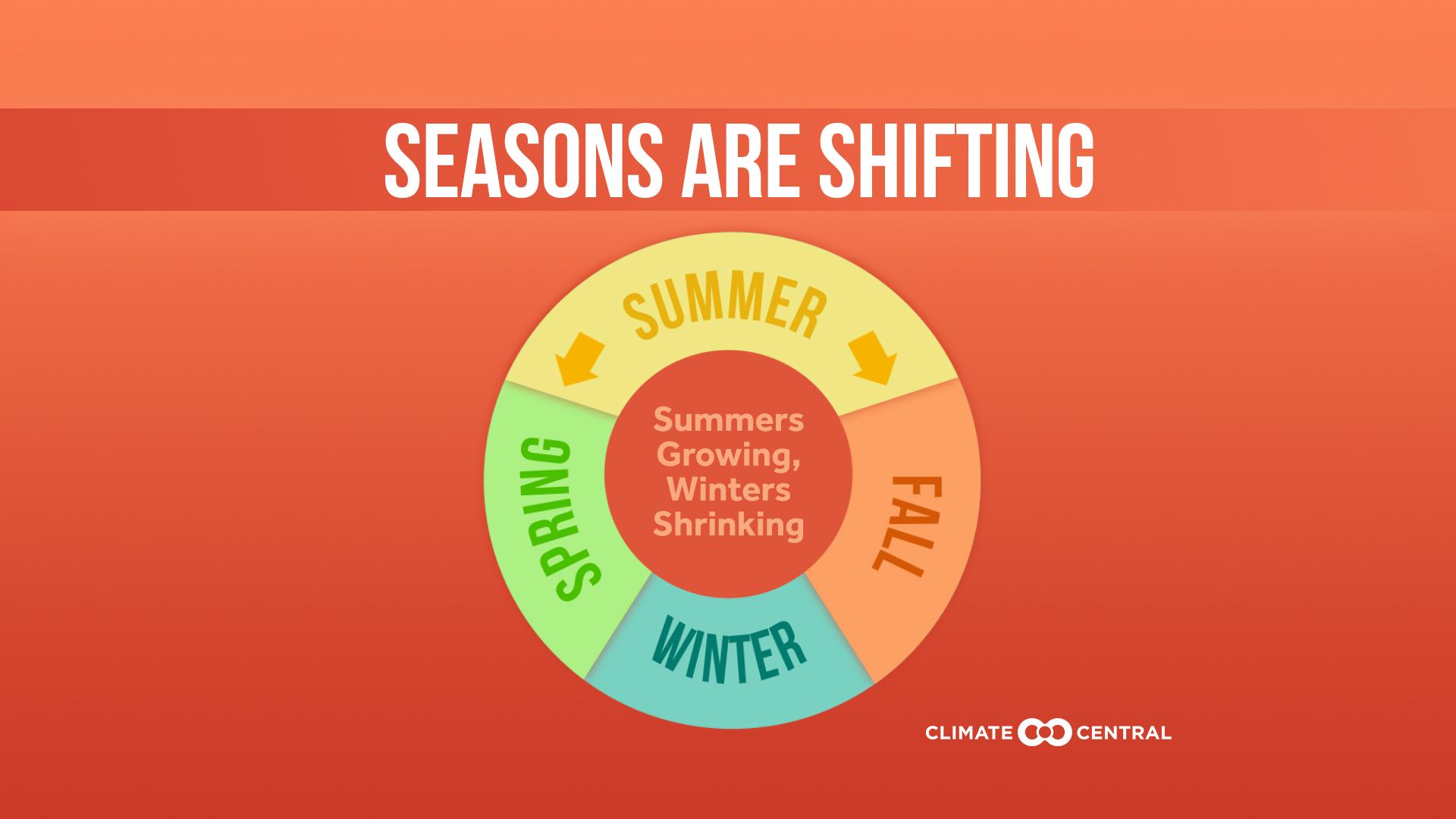 seasons shifting