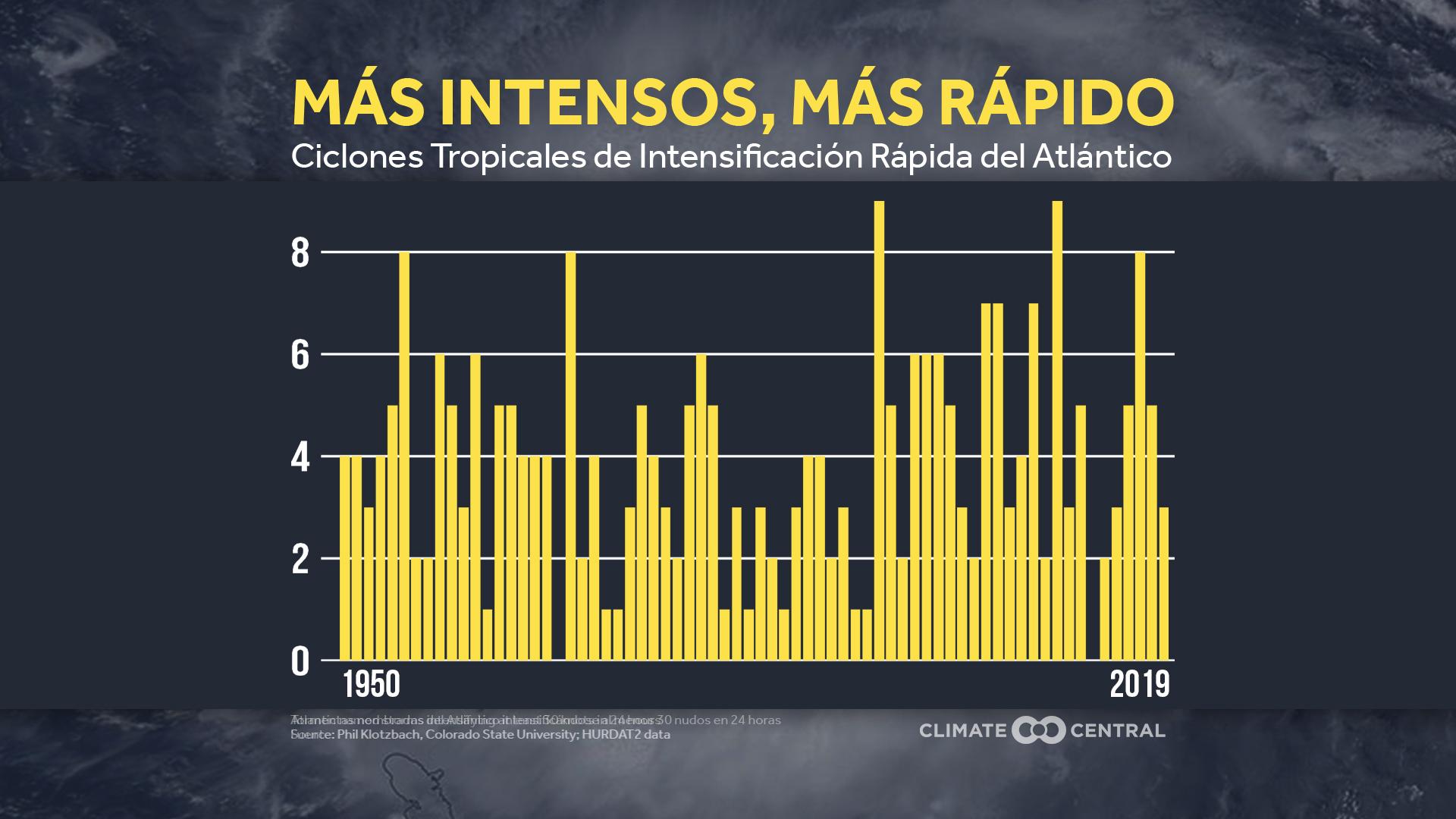 Intensificación rápida de huracanes, 1950-2019